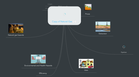 Mind Map: Copy of Natural Gas