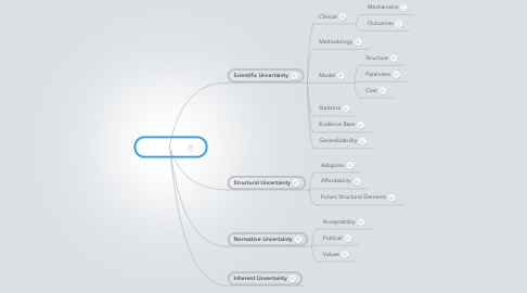 Mind Map: Uncertainty