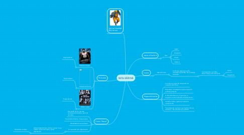 Mind Map: WOLVERINE