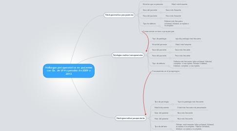 Mind Map: Hallazgos perioperatorios en pacientes con Dx. de LPH operados de 2009 a 2013