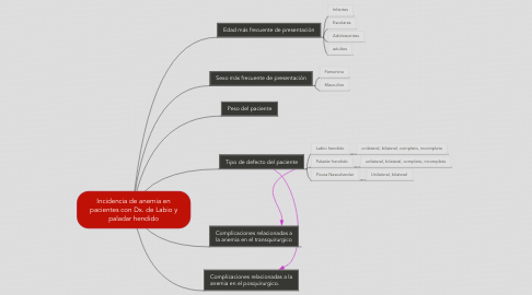 Mind Map: Incidencia de anemia en pacientes con Dx. de Labio y paladar hendido