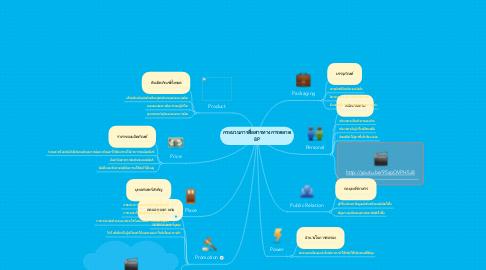 Mind Map: กระบวนการสื่อสารทางการตลาด 8P