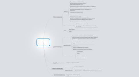Mind Map: Practicas De Buena Manufactura En La Manufactura, Empaque O Almacenaje De Alimentos Para Los Seres Humanos