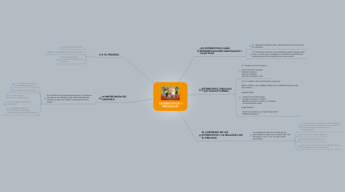 Mind Map: ESTEREOTIPOS Y PREJUICIOS