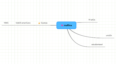 Mind Map: maRina