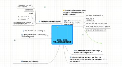 Mind Map: 道可道,非常道:中國人怎樣創造並傳遞知識