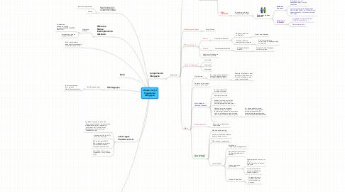 Mind Map: Direito Civil_II Pagamento Obrigação