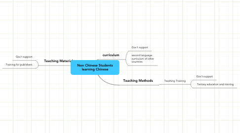 Mind Map: Non Chinese Students learning Chinese