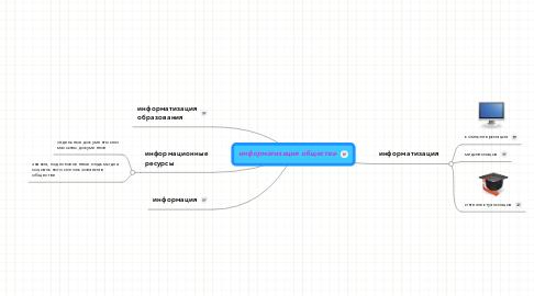 Mind Map: информатизация общества-