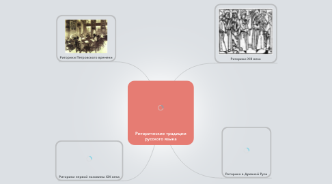 Mind Map: Риторические традиции русского языка