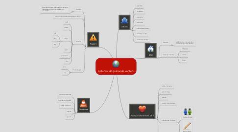 Mind Map: Systèmes de gestion de contenu