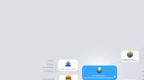 Mind Map: Классификация образовательных Интернет-ресурсов