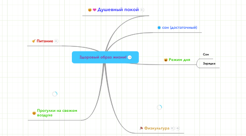 Mind Map: Здоровый образ жизни!