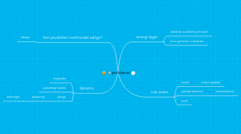 Mind Map: problemer