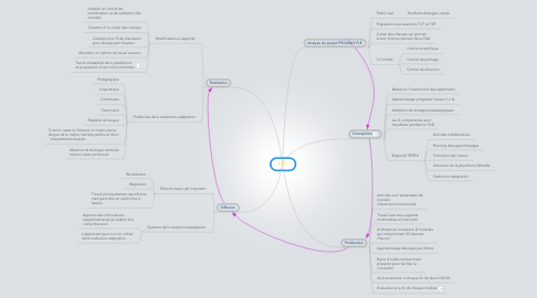 Mind Map: FAD