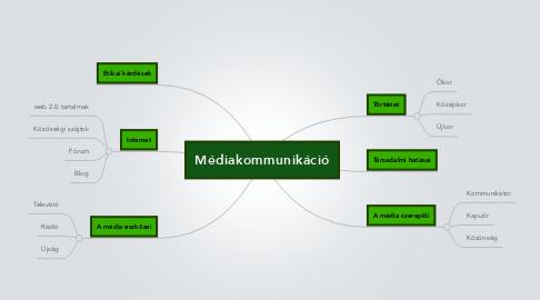 Mind Map: Médiakommunikáció