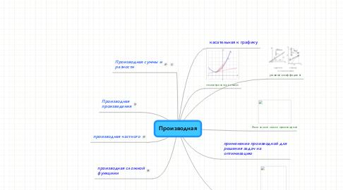 Mind Map: Производная