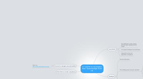 """Mind Map: Le """"chat""""et la conversation dans l'apprentissage d'une L.E"""