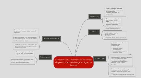 Mind Map: Synchrone et asynchrone au sein d'un dispositif d'apprentissage en ligne du français
