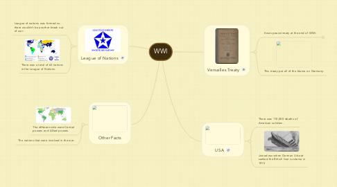 Mind Map: WWI