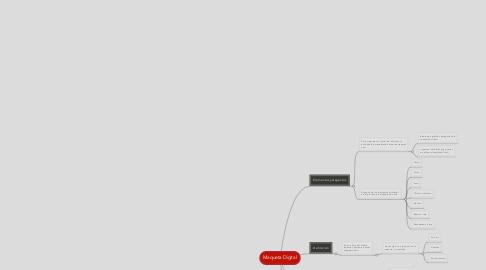 Mind Map: Maqueta Digital