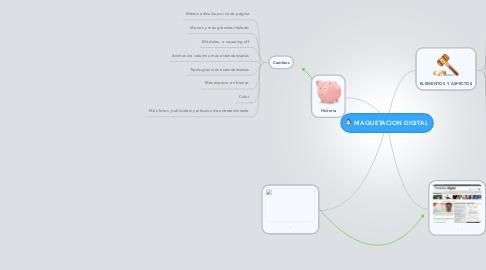 Mind Map: MAQUETACION DIGITAL