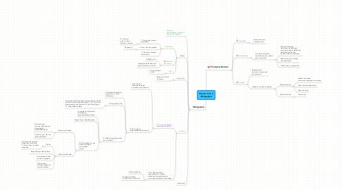 Mind Map: Direito Civil_II Obrigações