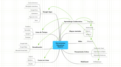 Mind Map: Herramientas Educativas Web2.0