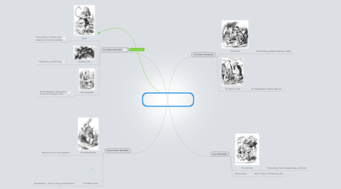 Mind Map: Comparing Myself to Characters in the Novel Alice in Wonderland