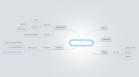 Mind Map: London Time-Off