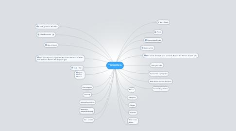 Mind Map: TEOGONIA