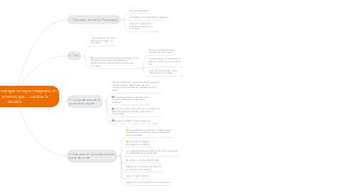 Mind Map: De cómo la tecnología no logra integrarse en la escuela a menos que.... cambie la escuela.