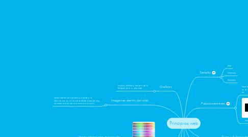Mind Map: Principios web