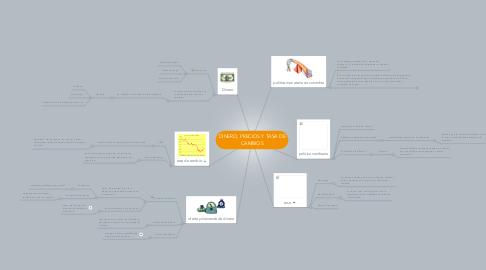 Mind Map: DINERO, PRECIOS Y TASA DE CAMBIOS
