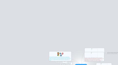 Mind Map: Funciones y aplicaciones del internet