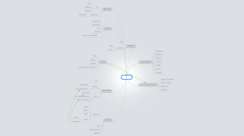 Mind Map: Biology