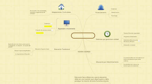 Mind Map: Educación Superior
