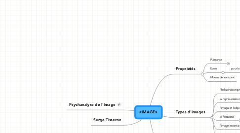 Mind Map: <IMAGE>