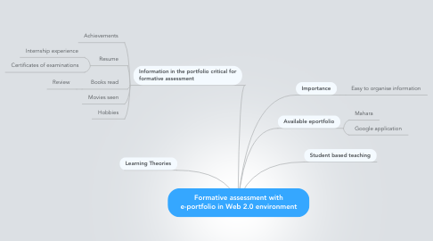 Mind Map: Formative assessment with e-portfolio in Web 2.0 environment