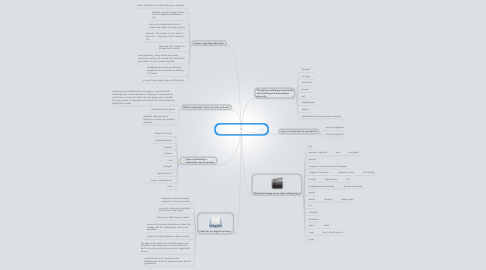 Mind Map: Short Story: Adversity in the community