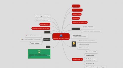 Mind Map: Reflexiones de Docentes Siglo XXI