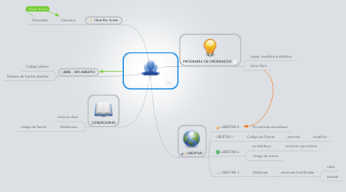 Mind Map: SOFWARE LIBRE