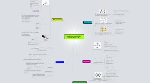 Mind Map: Diseño de redes Joshua Cordourier Rojas 5205