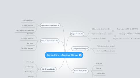 Mind Map: Biomedicina - Análises Clínicas
