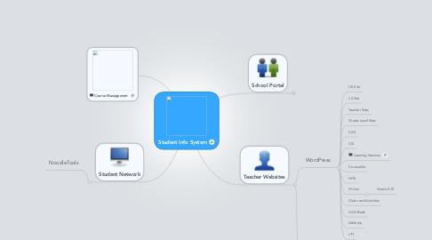 Mind Map: Student Info System