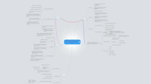 Mind Map: Analyse du mémoire de Sandrine Debelle selon le Guide FAD d'Audet