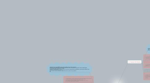 Mind Map: กระบวนการสื่อสารการตลาด