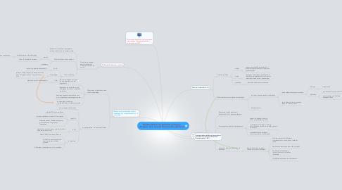 Mind Map: Multimodalités et expression en langue étrangère dans une plateforme audio-synchrone