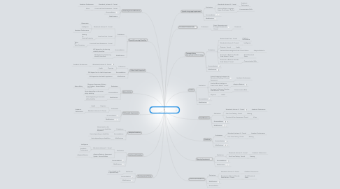 Mind Map: Disability Identification and Assessment