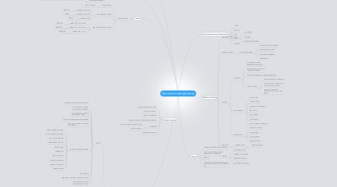 Mind Map: Путь клиента сервис Джастклик
